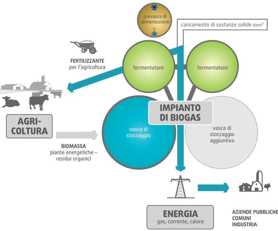 biogas cigolina